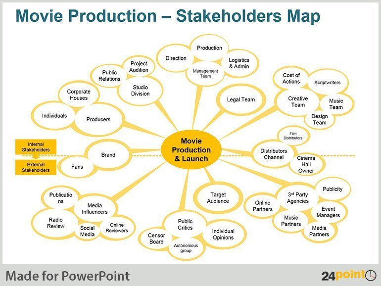 Editable PowerPoint Stakeholders Map