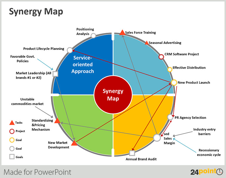 Editable PowerPoint Synergy Map