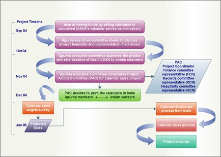 Process Flow Diagrams for PowerPoint for a given project timeline