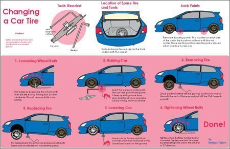 Process Flow Diagrams PowerPoint explaining how to change a car tire.