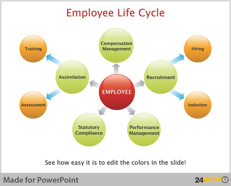 PPT Example Use of 3D Cluster Diagram - Life Cycle