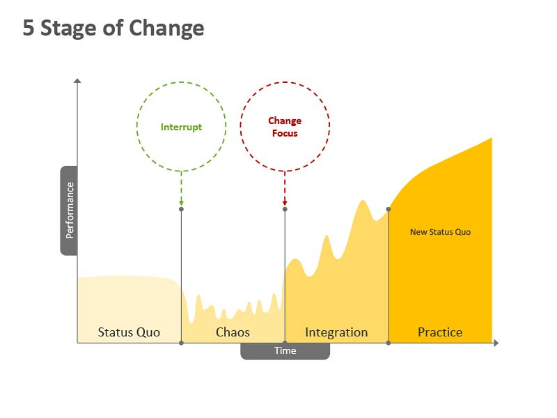 5 Stage of Change - PowerPoint Slide