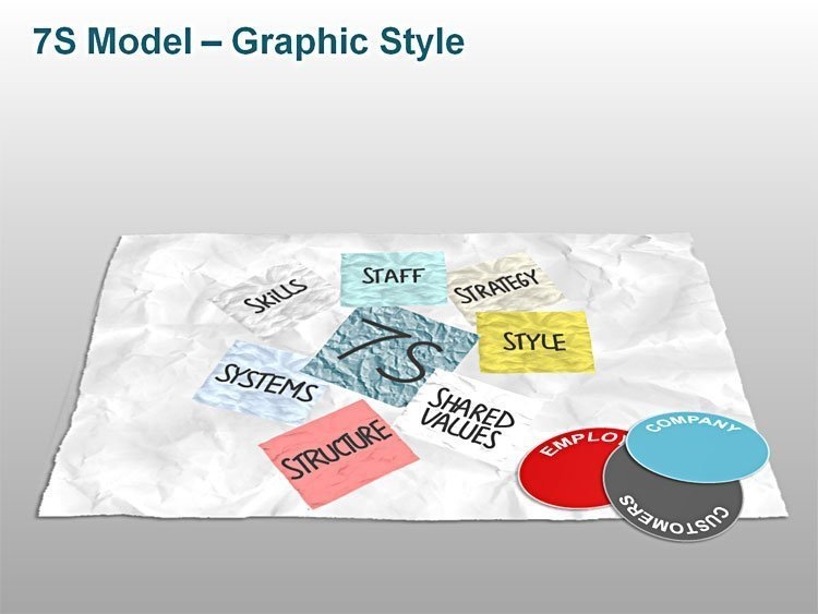 Editable PowerPoint 7S Model Graphic Style