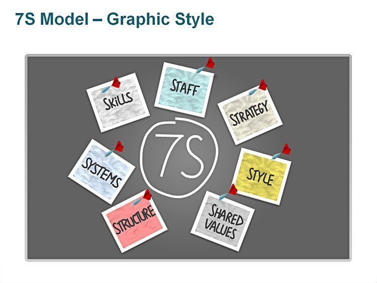 7S Model for Strategic Management Editable PPT