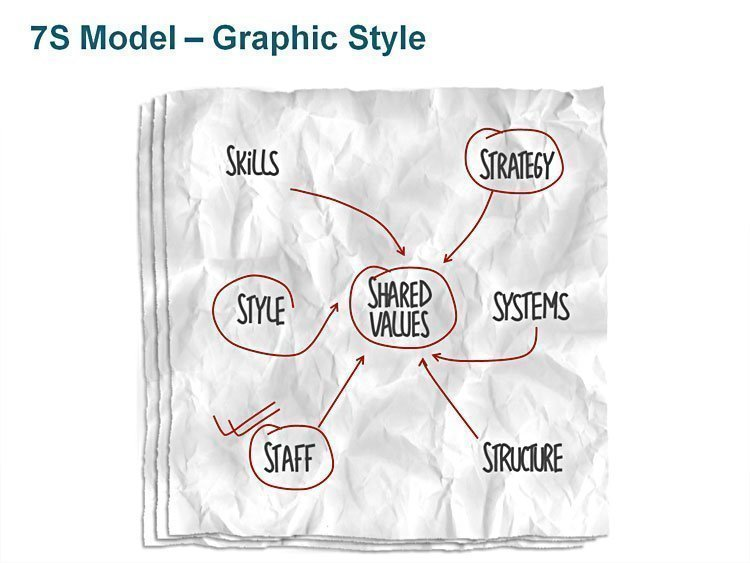 McKinsey 7S Model PowerPoint Slide