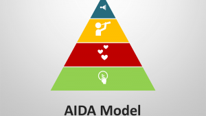 AIDA Model - Editable PowerPoint Presentation