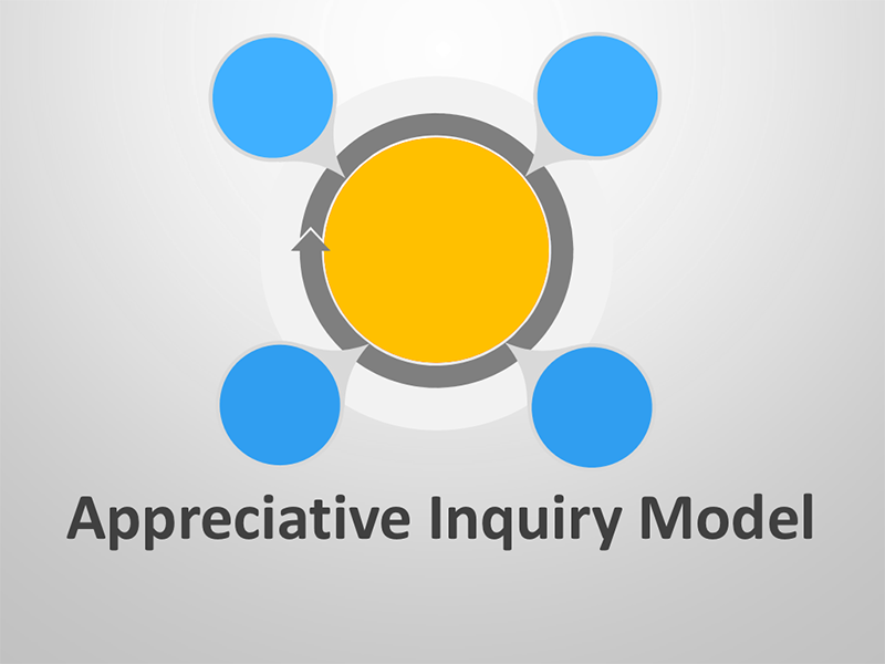 Appreciative Inquiry Model - PowerPoint Presentation