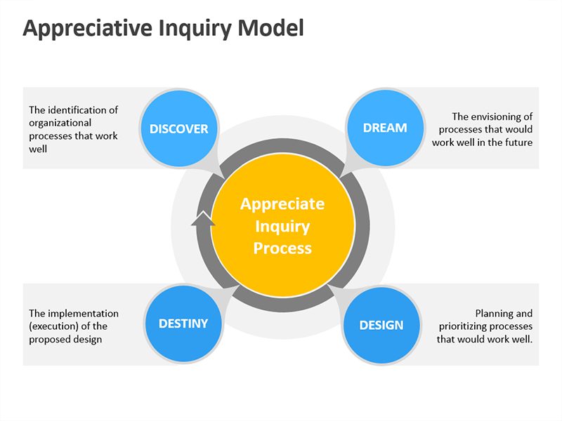 Appreciative Inquiry Model - PowerPoint Slide