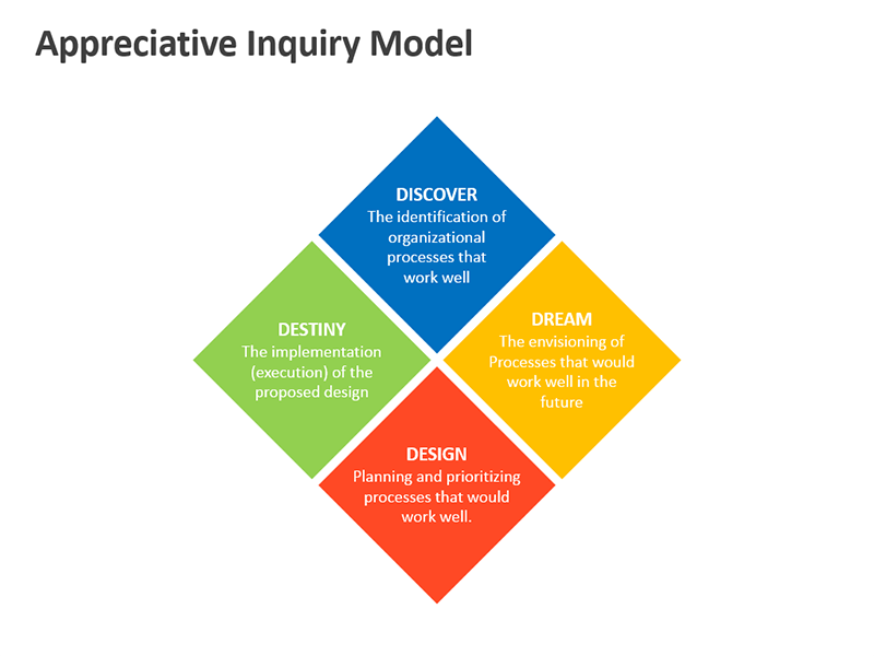 Appreciative Inquiry Model - PPT Slide