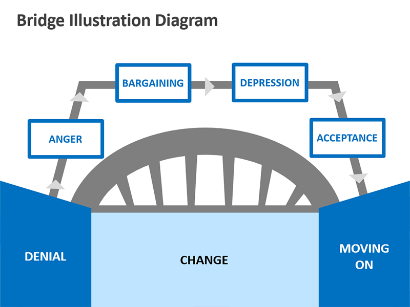 Bridge Diagram - Overcoming Challenges - PowerPoint Slide