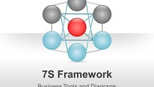 Business 7S Framework PPT Presentations