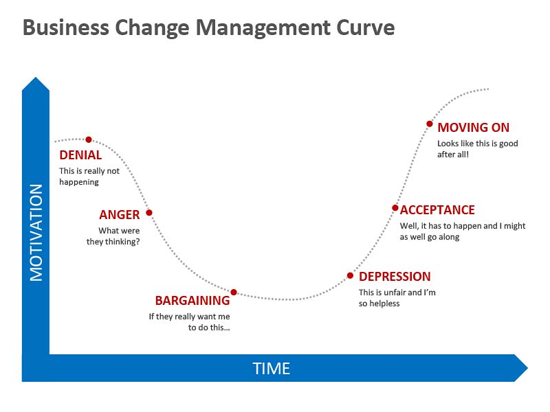 Business Change Management Curve Editable PowerPoint Slide