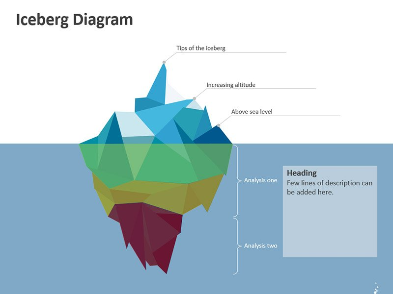 Cultural Iceberg Model – Editable PPT Slide