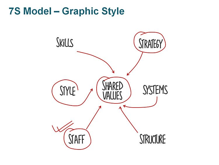 Editable PPT 7S Model Graphic Style