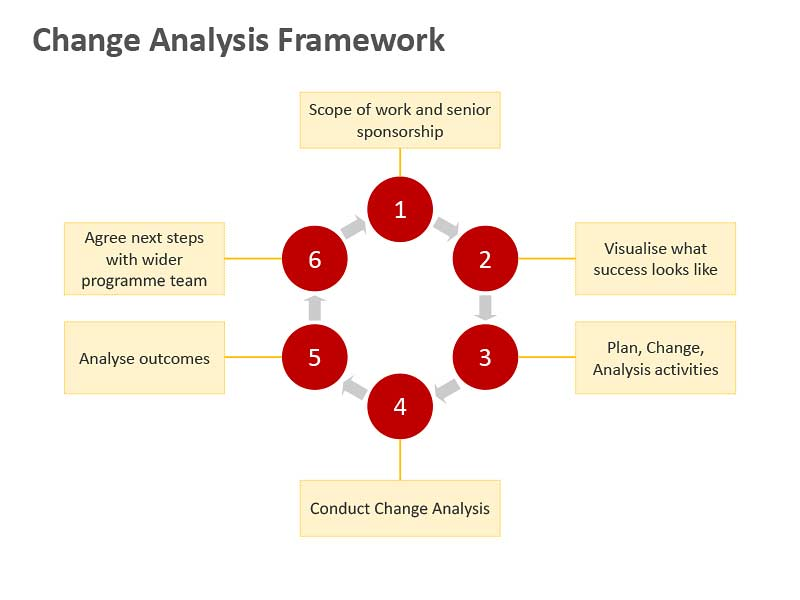 Change Analysis Framework - Editable PowerPoint Slide