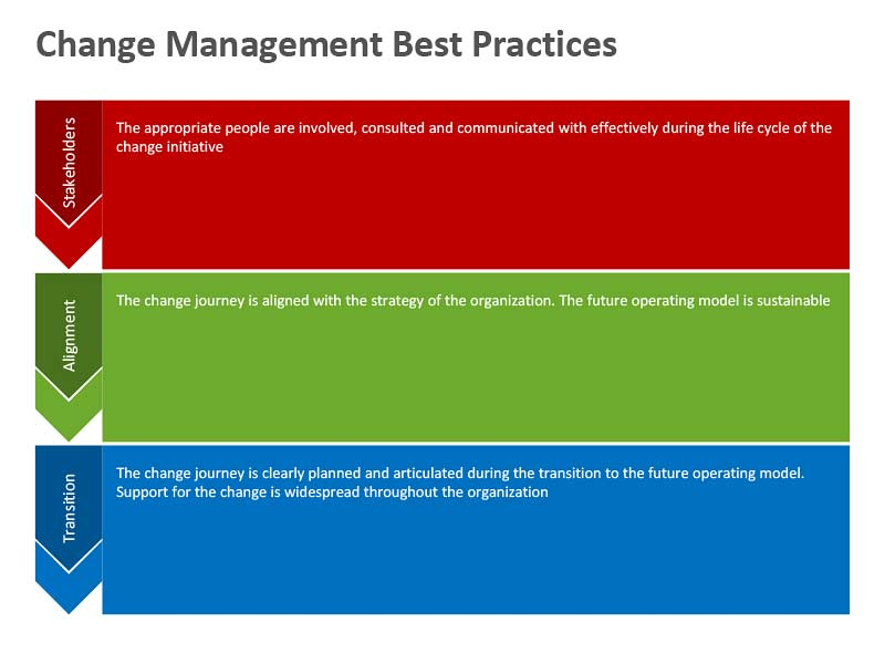 Change Management Best Practices PowerPoint Slide