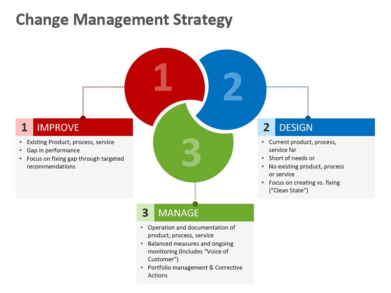 Change Management Strategy - Editable PowerPoint Presentation