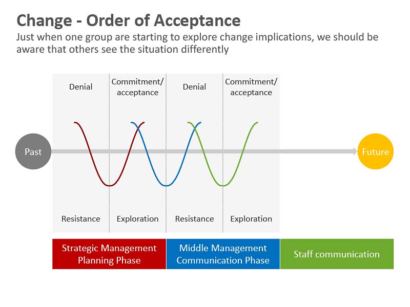 Change - Order of Acceptance PowerPoint Slide