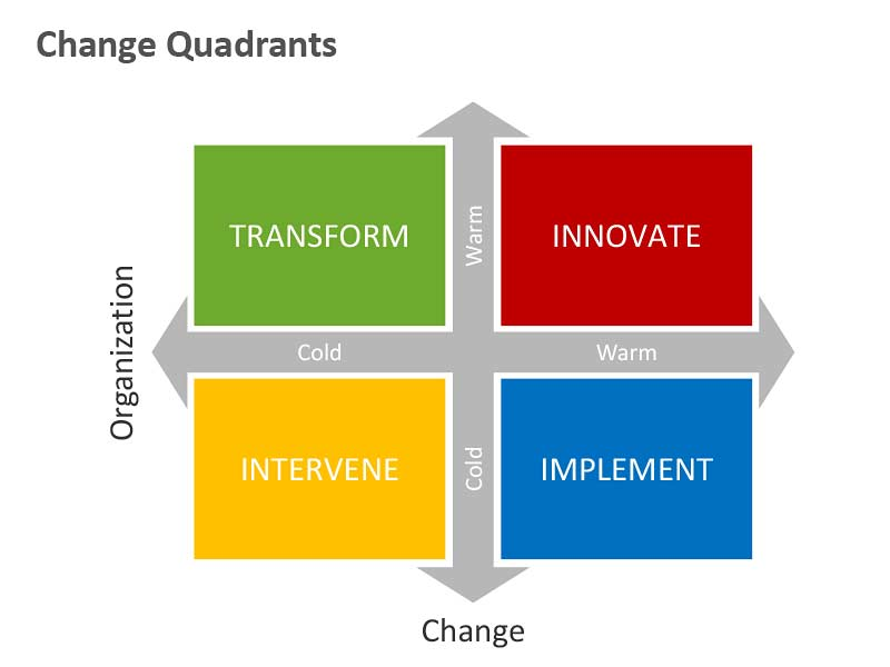 Change Quadrants of Editable PowerPoint Slides