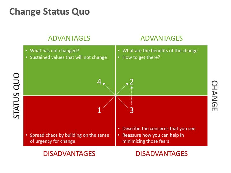 Change Status Quo of Editable PowerPoint Presentation