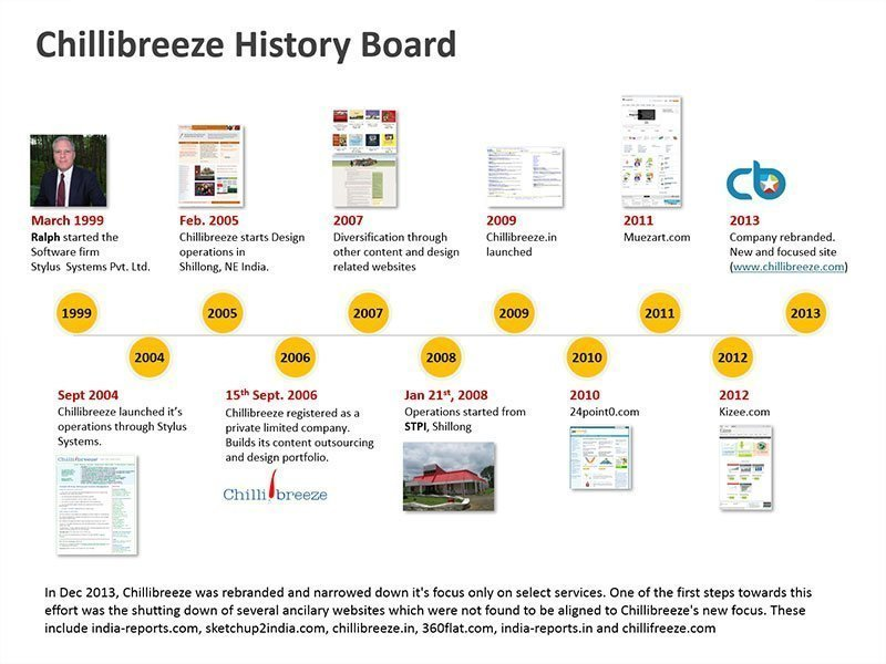 Business History PowerPoint Diagram
