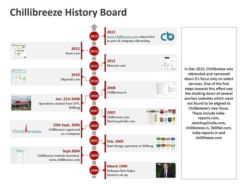 Present Business History in PowerPoint