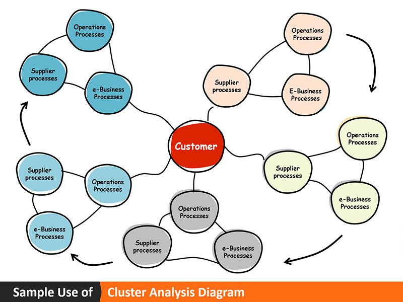 Cluster Diagram - Sample Use PowerPoint Slide