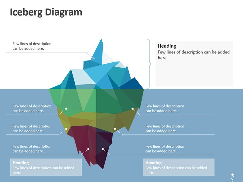 Iceberg Diagram for Business Presentation – PPT Slide