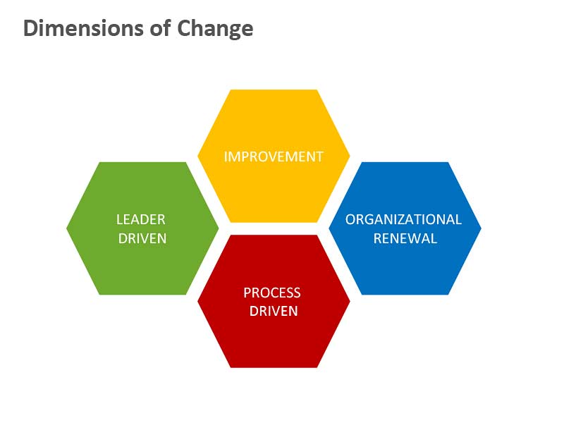 Dimensions of Change - Editable PowerPoint Slide