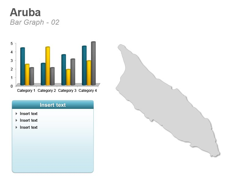 Graph Aruba PPT Map