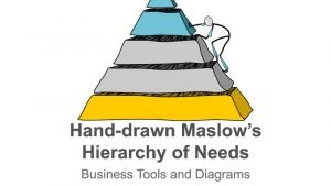 Editable PPT Slide -Hand-drawn Illustration of Maslow's Hierarchy of Needs Pyramid