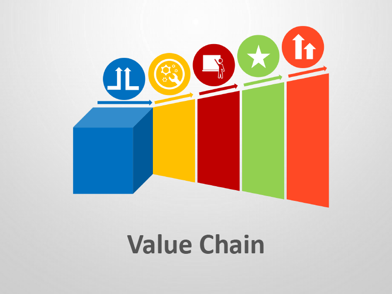 Value Chain Model - Editable PPT Presentation