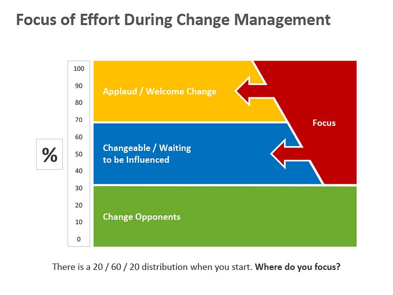 Focus of Effort During Change Management - PowerPoint Slide