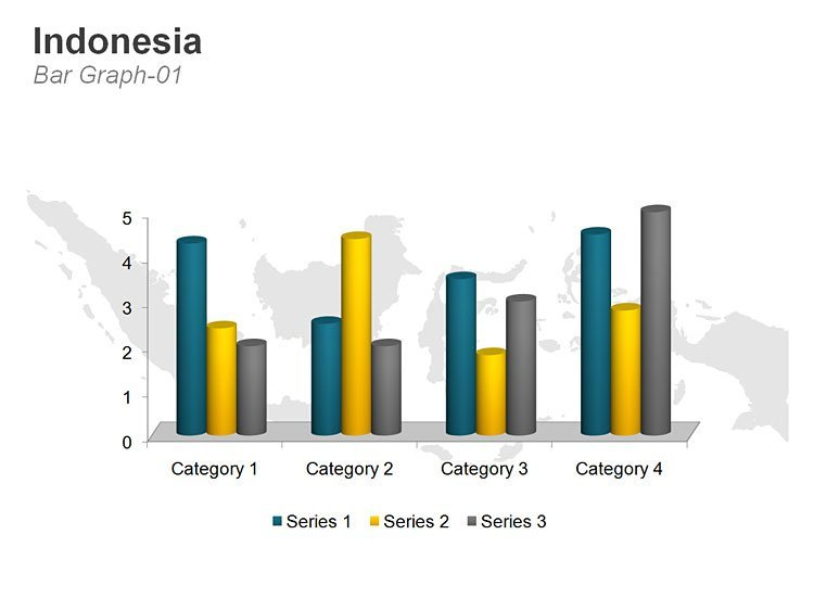 Indonesia Map - Bar Graph
