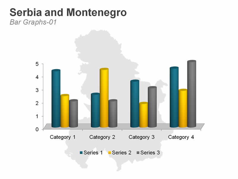 Graphs on Serbia and Montenegro Map