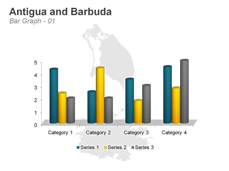 PPT Graph Map of Antigua and Barbuda
