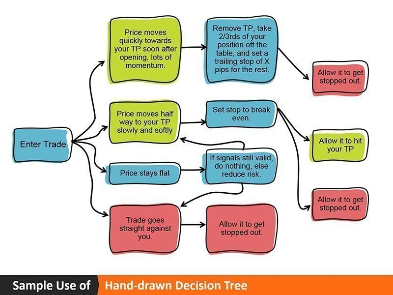 Decision Tree Sample Use Diagram for PowerPoint