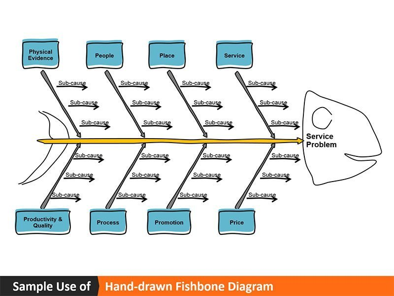 Hand-drawn Fishbone Diagram - Sample Use PowerPoint Slide