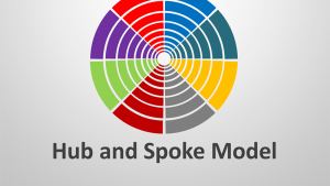 Hub and Spoke Model - Editable PPT Slides