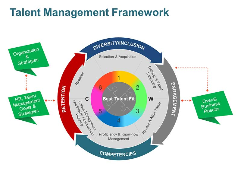 Talent Management Framework PowerPoint Slides