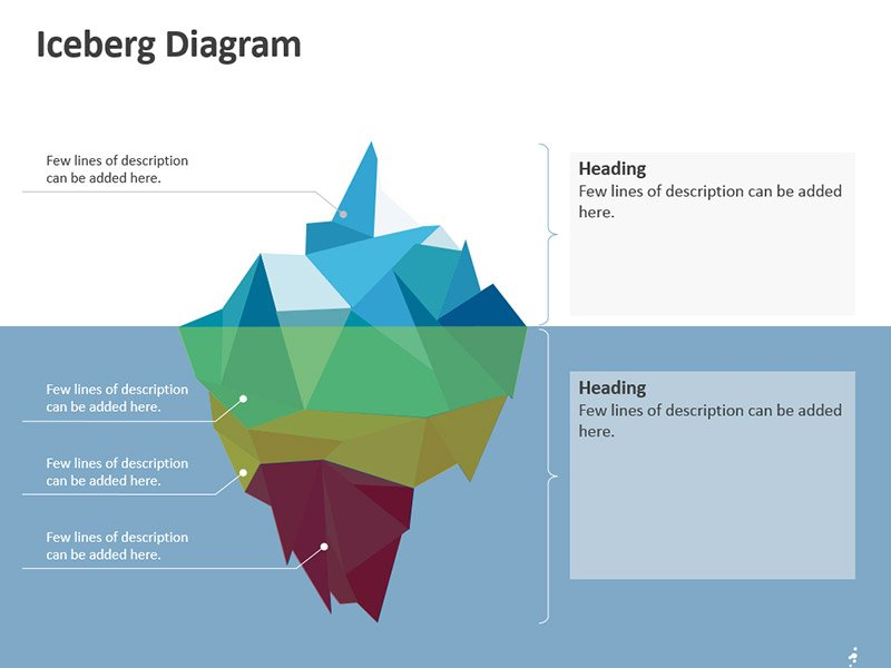 Competency Iceberg Diagram – Editable PowerPoint Slide