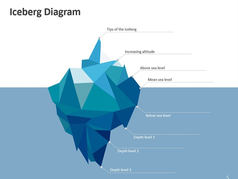 Iceberg Model of Culture – PowerPoint Template