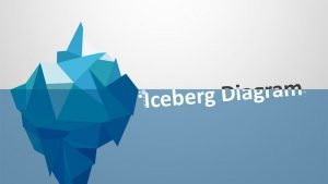 Iceberg Diagram – PPT Template
