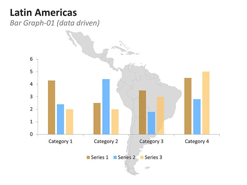 Editable Bar Graph to show Latin America Countries Statistical Data