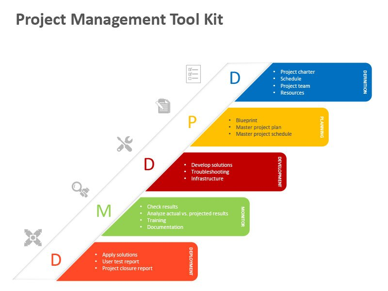 DPDMD - Management Tool - PowerPoint Slide