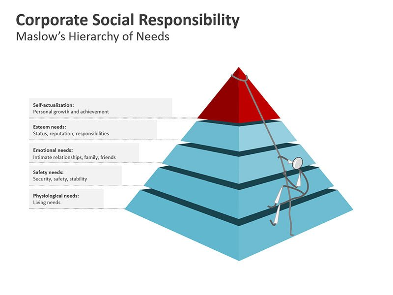 Maslow Pyramid of Human Needs PPT Slides
