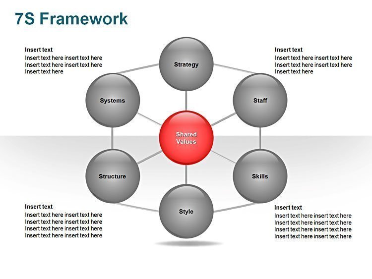 7S Model PPT Diagram