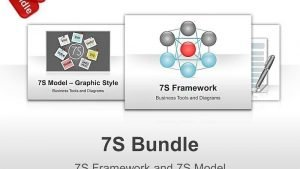 McKinsey 7 S Model and 7 S Frameworks PowerPoint