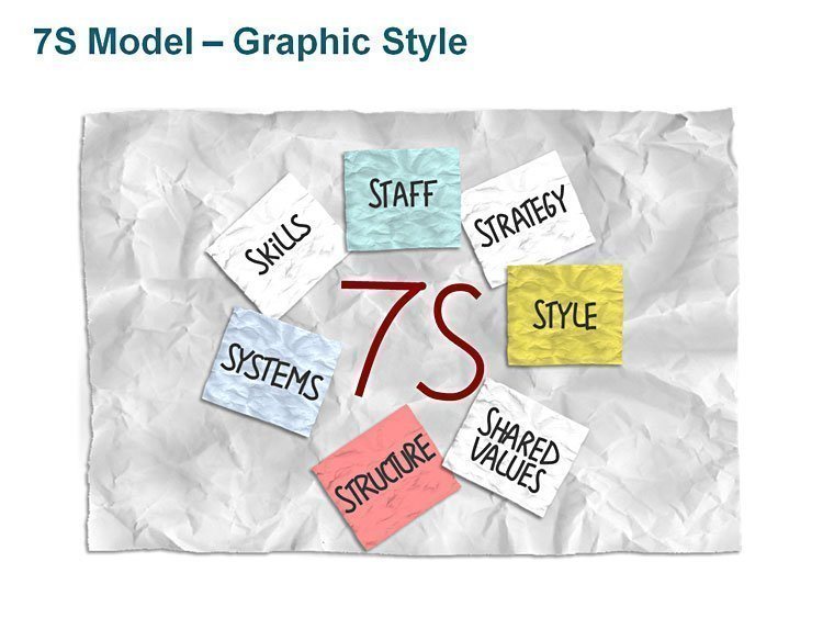 7S Model Graphic Style PowerPoint
