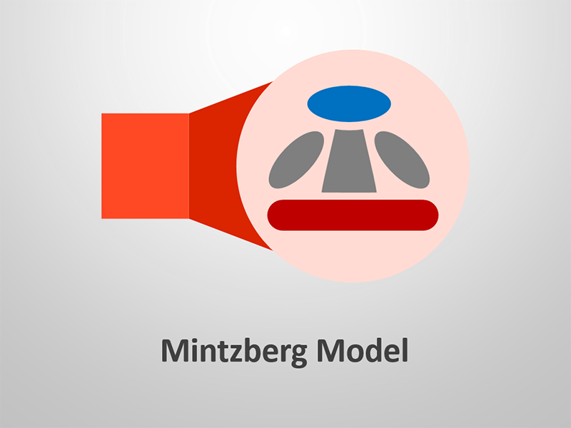 Mintzberg Model Template for PowerPoint Presentations